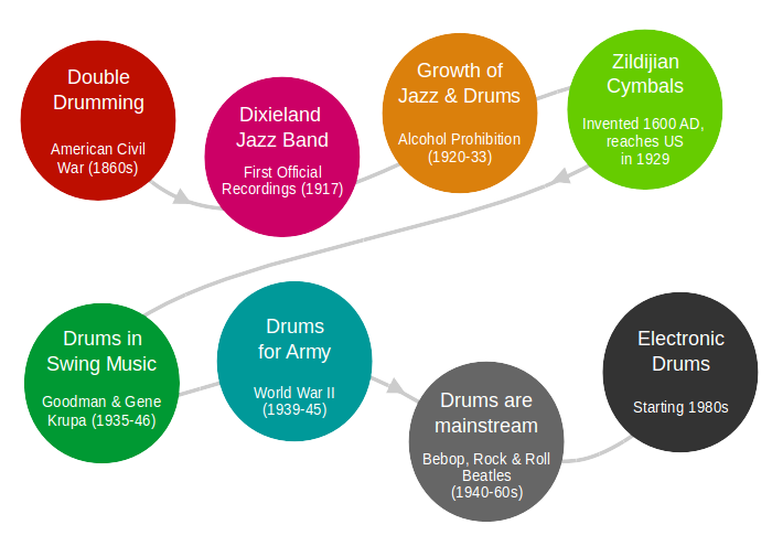 History of drums in time line
