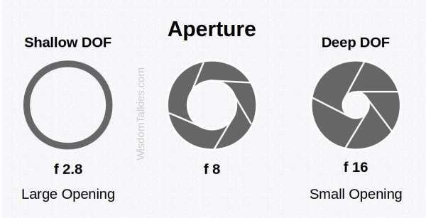 Explaining camera aperture